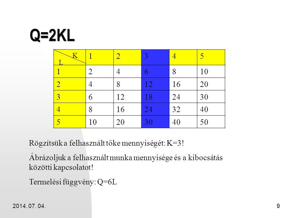 2014. 07. 04.9 Q=2KL 12345 1246810 248121620 3612182430 4816243240 51020304050 K L Rögzítsük a felhasznált tőke mennyiségét: K=3! Ábrázoljuk a felhasz