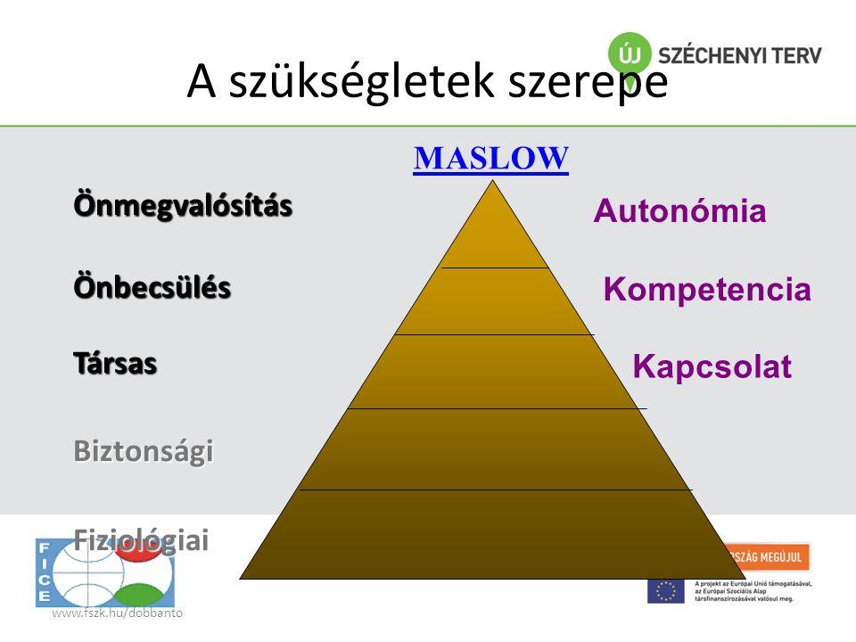 www.fszk.hu/dobbanto A szükségletek szerepe ÖnmegvalósításÖnbecsülésTársasBiztonságiFiziológiai MASLOW Kapcsolat Kompetencia Autonómia