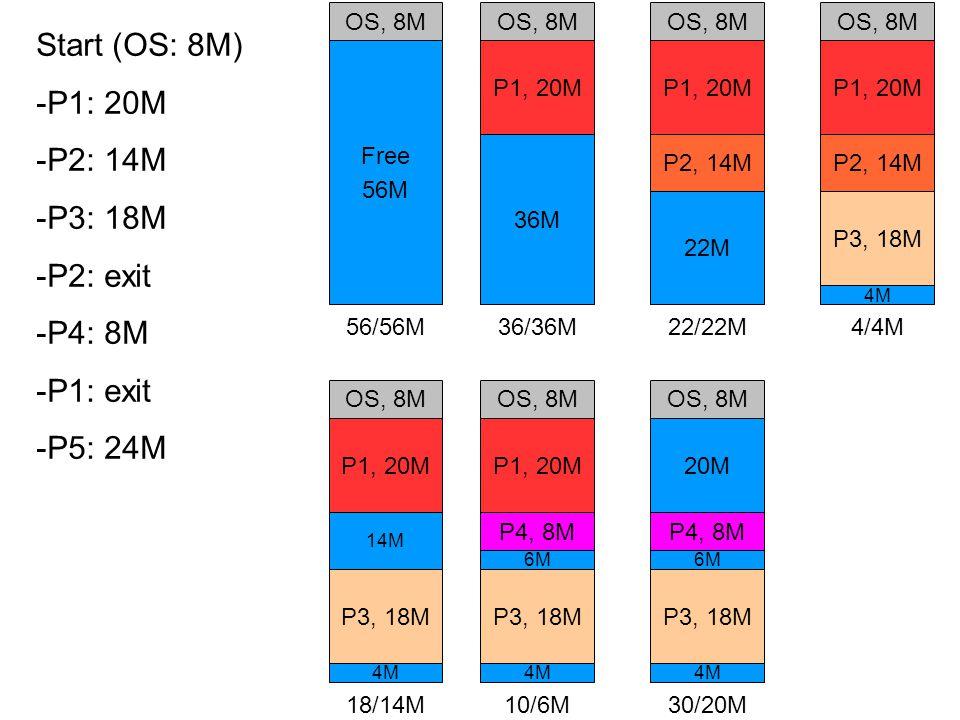 OS, 8M Free 56M 56/56M OS, 8M 36M P1, 20M 36/36M OS, 8M 22M P1, 20M P2, 14M 22/22M OS, 8M 4M P1, 20M P2, 14M P3, 18M 4/4M OS, 8M 4M P1, 20M 14M P3, 18M 18/14M P4, 8M OS, 8M 4M P1, 20M 6M P3, 18M 10/6M P4, 8M OS, 8M 4M 20M 6M P3, 18M 30/20M Start (OS: 8M) -P1: 20M -P2: 14M -P3: 18M -P2: exit -P4: 8M -P1: exit -P5: 24M