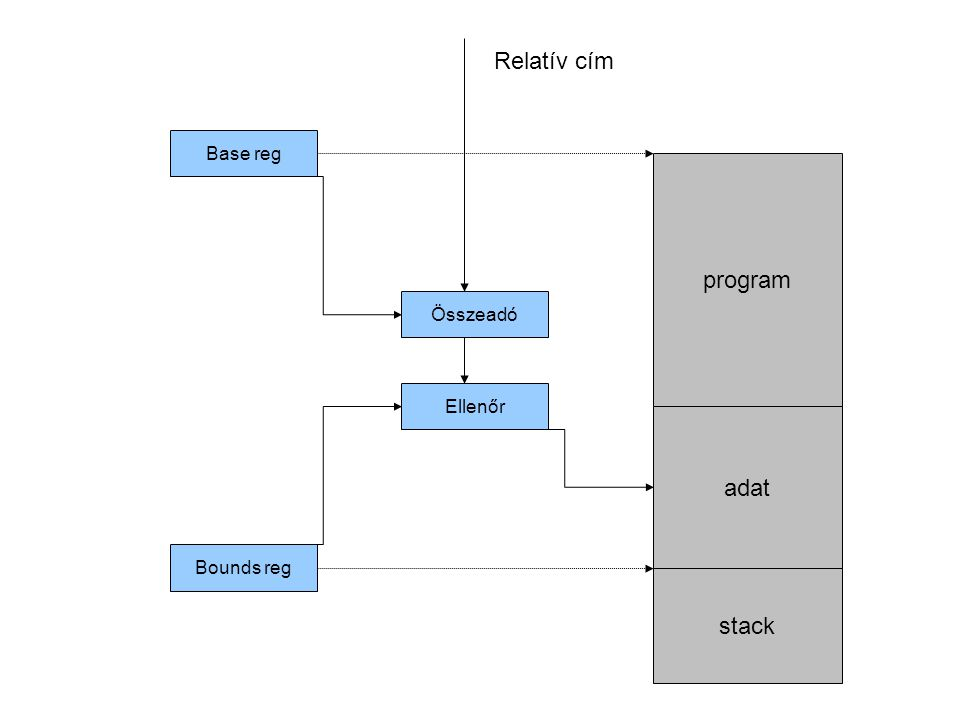 program adat stack Base reg Bounds reg Összeadó Ellenőr Relatív cím