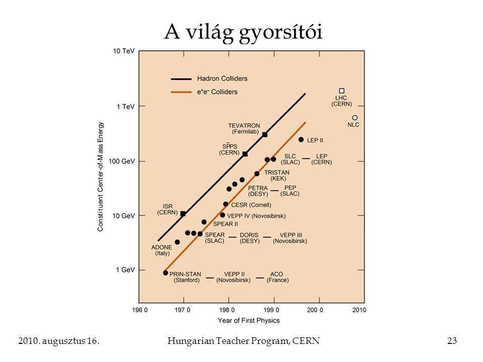 2010. augusztus 16.Hungarian Teacher Program, CERN23 A világ gyorsítói