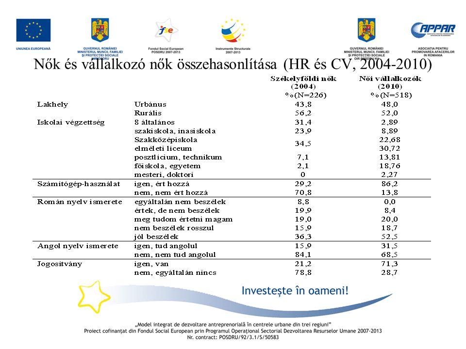 Nők és vállalkozó nők összehasonlítása (HR és CV, 2004-2010)