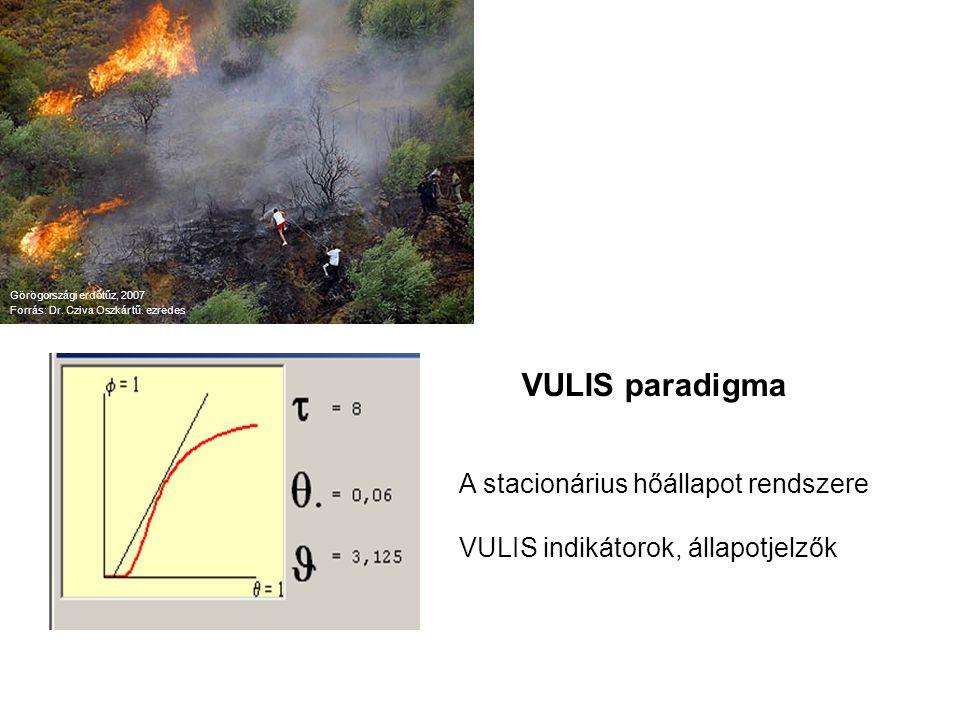 A VULIS modell működése Interpretáljuk a gyakorlati ismereteket a VULIS elmélet fogalmi rendszerébe; karakterisztikus tartományok meghatározása nem kritikus tartomány kialvási tartomány II.