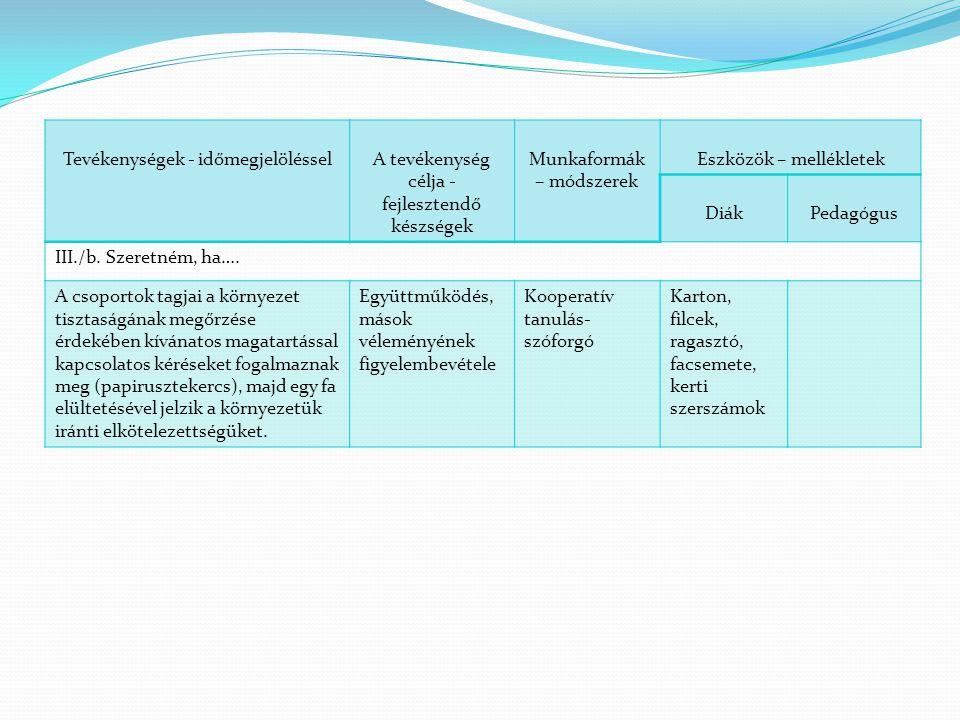 Tevékenységek - időmegjelölésselA tevékenység célja - fejlesztendő készségek Munkaformák – módszerek Eszközök – mellékletek DiákPedagógus III./b. Szer