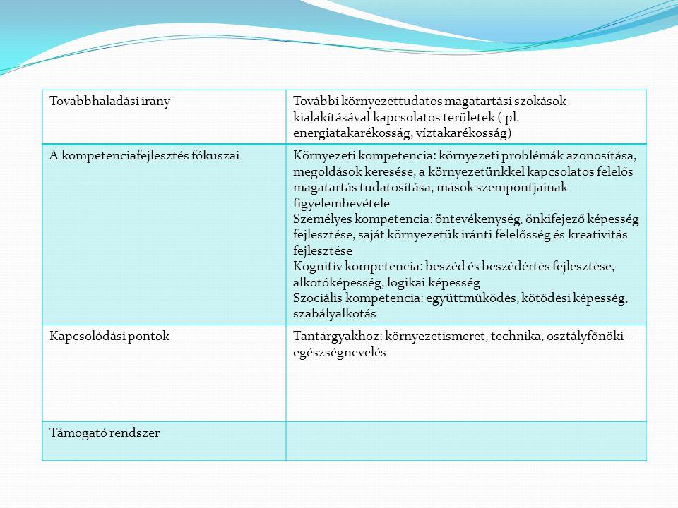 Továbbhaladási irányTovábbi környezettudatos magatartási szokások kialakításával kapcsolatos területek ( pl. energiatakarékosság, víztakarékosság) A k