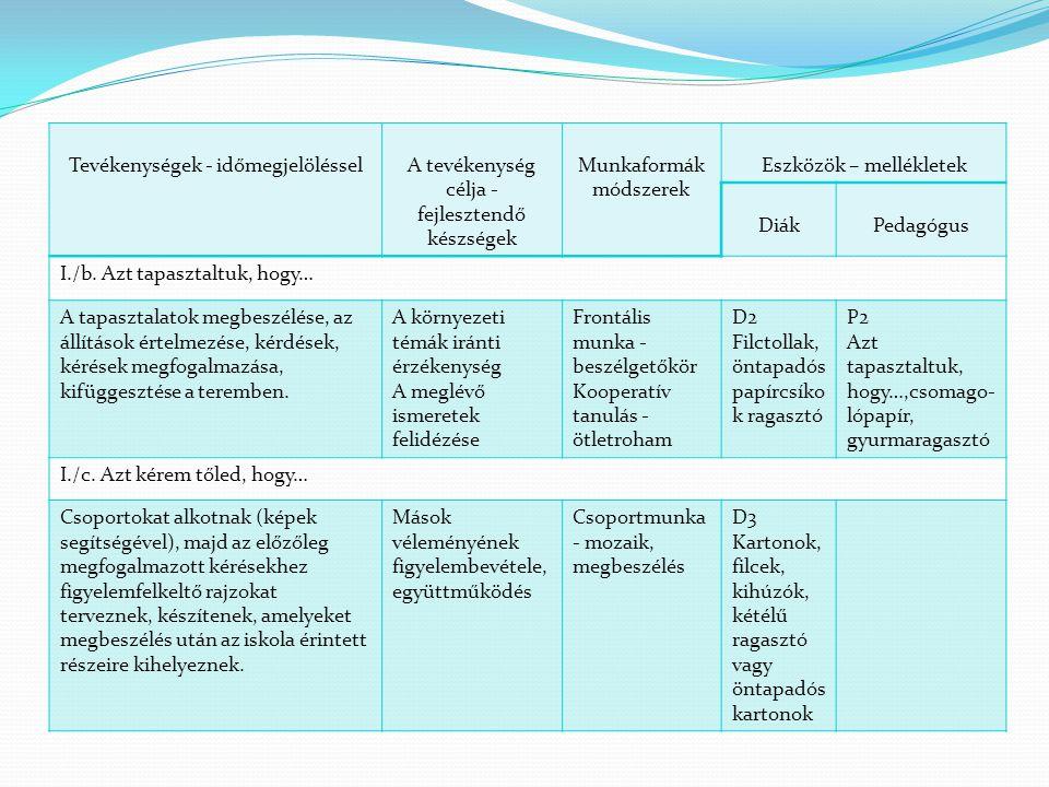Tevékenységek - időmegjelölésselA tevékenység célja - fejlesztendő készségek Munkaformák – módszerek Eszközök – mellékletek DiákPedagógus II.
