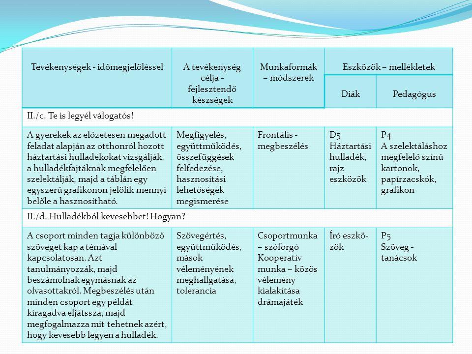 Tevékenységek - időmegjelölésselA tevékenység célja - fejlesztendő készségek Munkaformák – módszerek Eszközök – mellékletek DiákPedagógus II./e.