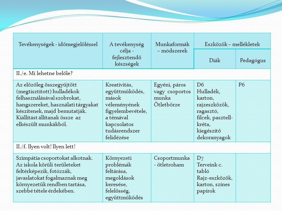 Tevékenységek - időmegjelölésselA tevékenység célja - fejlesztendő készségek Munkaformák – módszerek Eszközök – mellékletek DiákPedagógus II./e. Mi le