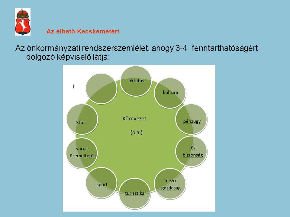 Az élhető Kecskemétért Az önkormányzati rendszerszemlélet, ahogy 3-4 fenntarthatóságért dolgozó képviselő látja: