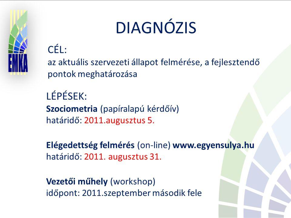 CÉL: az aktuális szervezeti állapot felmérése, a fejlesztendő pontok meghatározása LÉPÉSEK: Szociometria (papíralapú kérdőív) határidő: 2011.augusztus