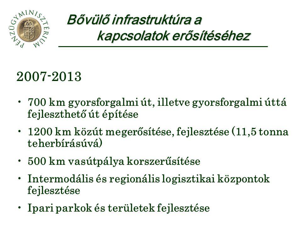 Bővülő infrastruktúra a kapcsolatok erősítéséhez 2007-2013 •700 km gyorsforgalmi út, illetve gyorsforgalmi úttá fejleszthető út építése •1200 km közút megerősítése, fejlesztése (11,5 tonna teherbírásúvá) •500 km vasútpálya korszerűsítése •Intermodális és regionális logisztikai központok fejlesztése •Ipari parkok és területek fejlesztése