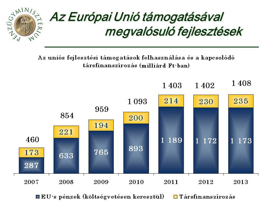 Az Európai Unió támogatásával megvalósuló fejlesztések 460 854 959 1 093 1 4031 402 1 408