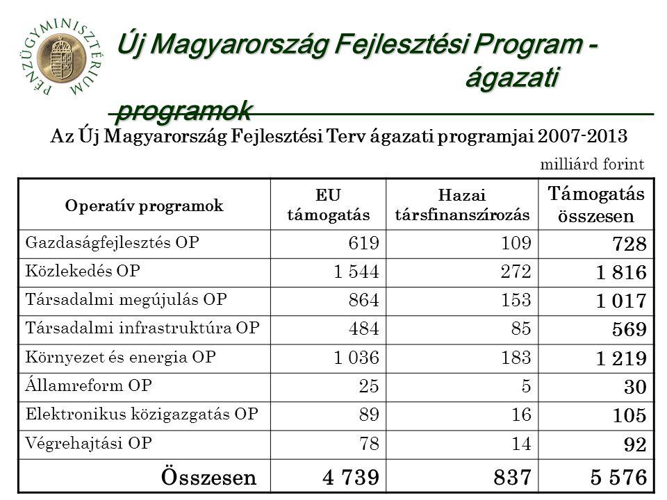 Új Magyarország Fejlesztési Program - ágazati programok Az Új Magyarország Fejlesztési Terv ágazati programjai 2007-2013 Operatív programok EU támogatás Hazai társfinanszírozás Támogatás összesen Gazdaságfejlesztés OP 619109 728 Közlekedés OP 1 544272 1 816 Társadalmi megújulás OP 864153 1 017 Társadalmi infrastruktúra OP 48485 569 Környezet és energia OP 1 036183 1 219 Államreform OP 255 30 Elektronikus közigazgatás OP 8916 105 Végrehajtási OP 7814 92 Összesen4 7398375 576 milliárd forint