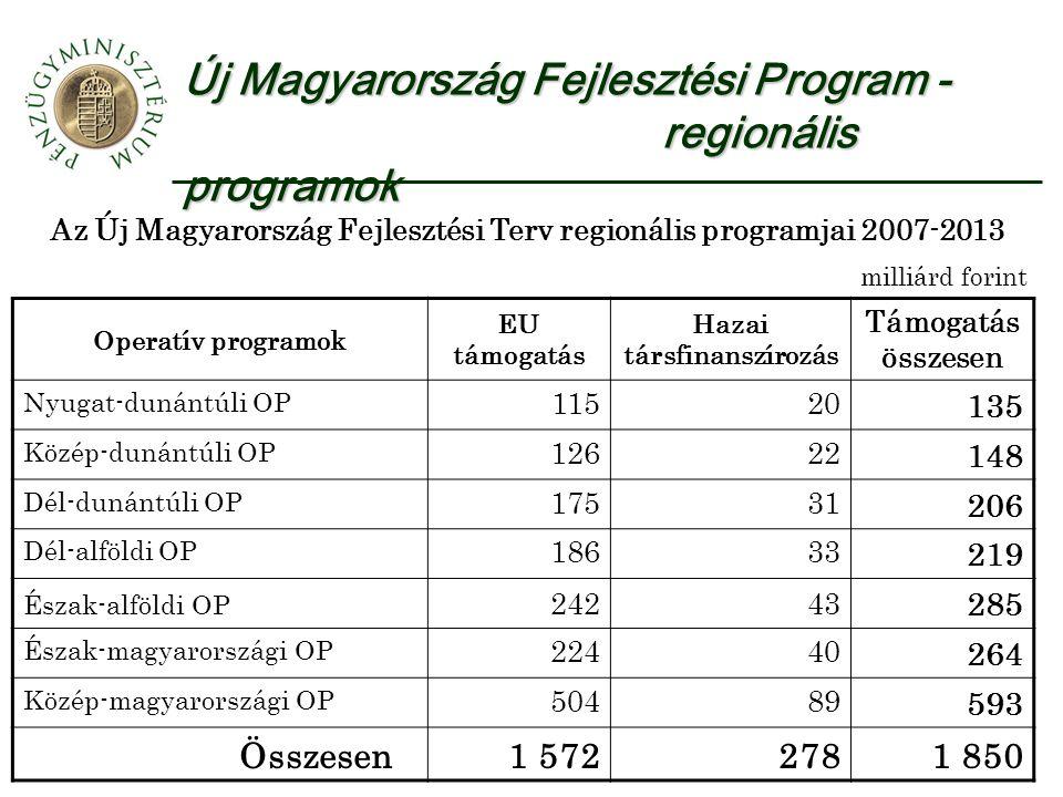 Új Magyarország Fejlesztési Program - regionális programok Az Új Magyarország Fejlesztési Terv regionális programjai 2007-2013 milliárd forint Operatív programok EU támogatás Hazai társfinanszírozás Támogatás összesen Nyugat-dunántúli OP 11520 135 Közép-dunántúli OP 12622 148 Dél-dunántúli OP 17531 206 Dél-alföldi OP 18633 219 Észak-alföldi OP 24243 285 Észak-magyarországi OP 22440 264 Közép-magyarországi OP 50489 593 Összesen1 5722781 850