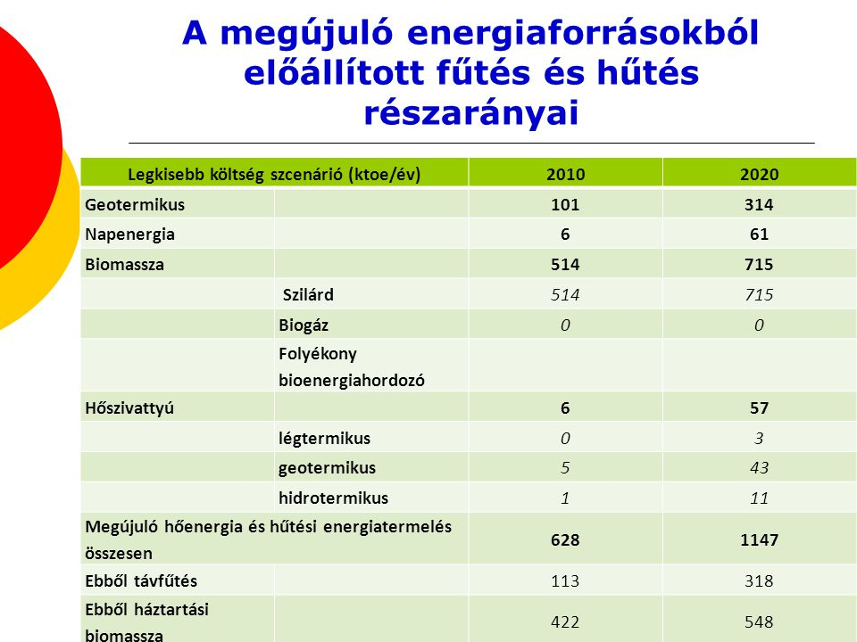 A megújuló energiaforrásokból előállított fűtés és hűtés részarányai Legkisebb költség szcenárió (ktoe/év)20102020 Geotermikus 101314 Napenergia 661 B