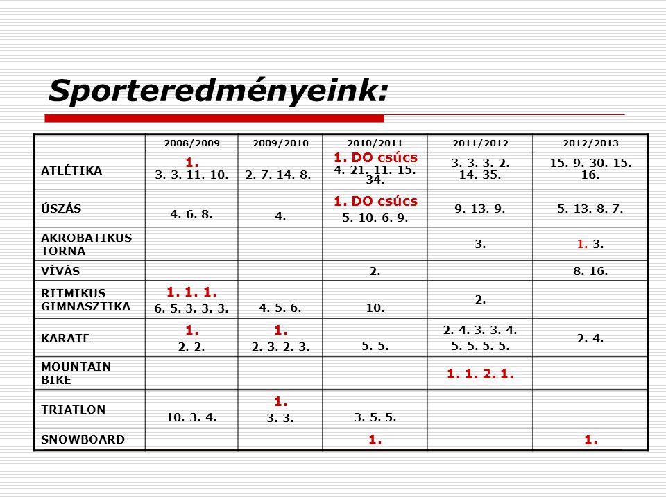 Sporteredményeink: 2008/20092009/20102010/20112011/20122012/2013 ATLÉTIKA 1.