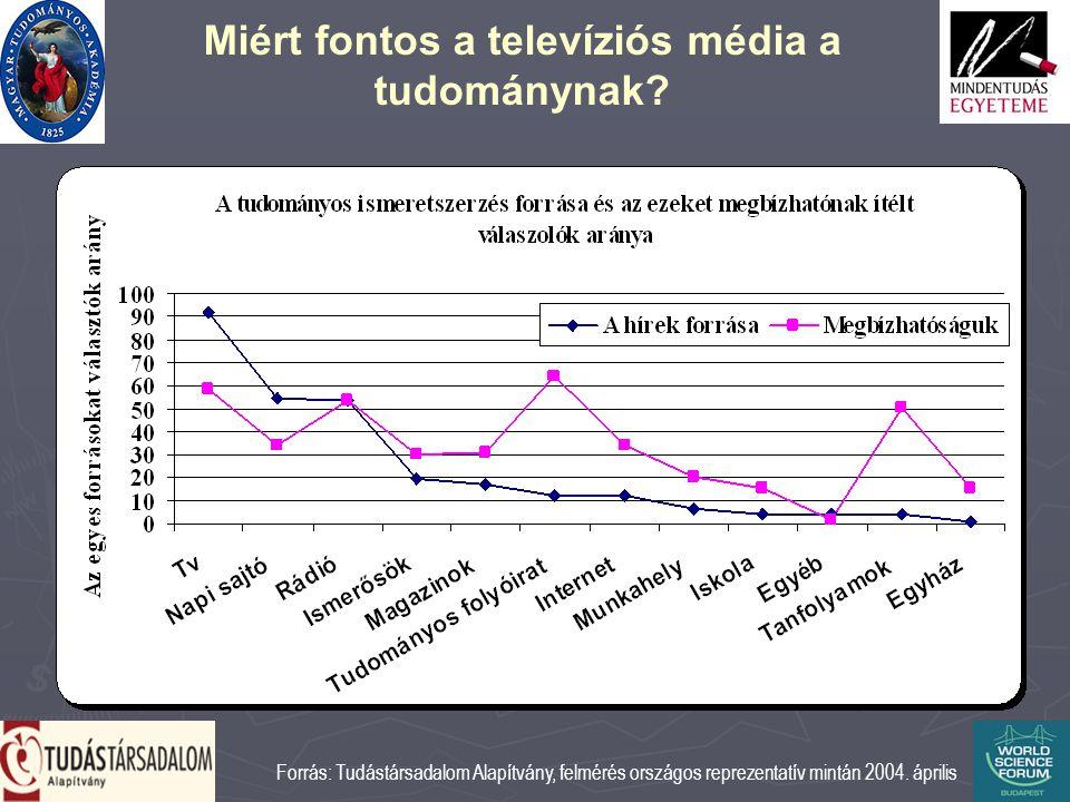 Miért fontos a televíziós média a tudománynak.
