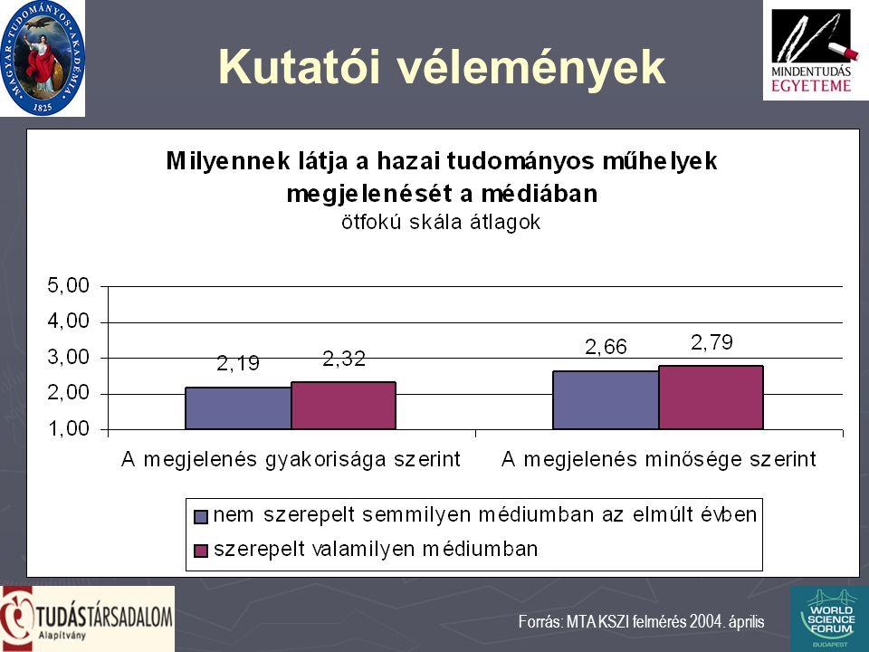 Kutatói vélemények Forrás: MTA KSZI felmérés 2004. április