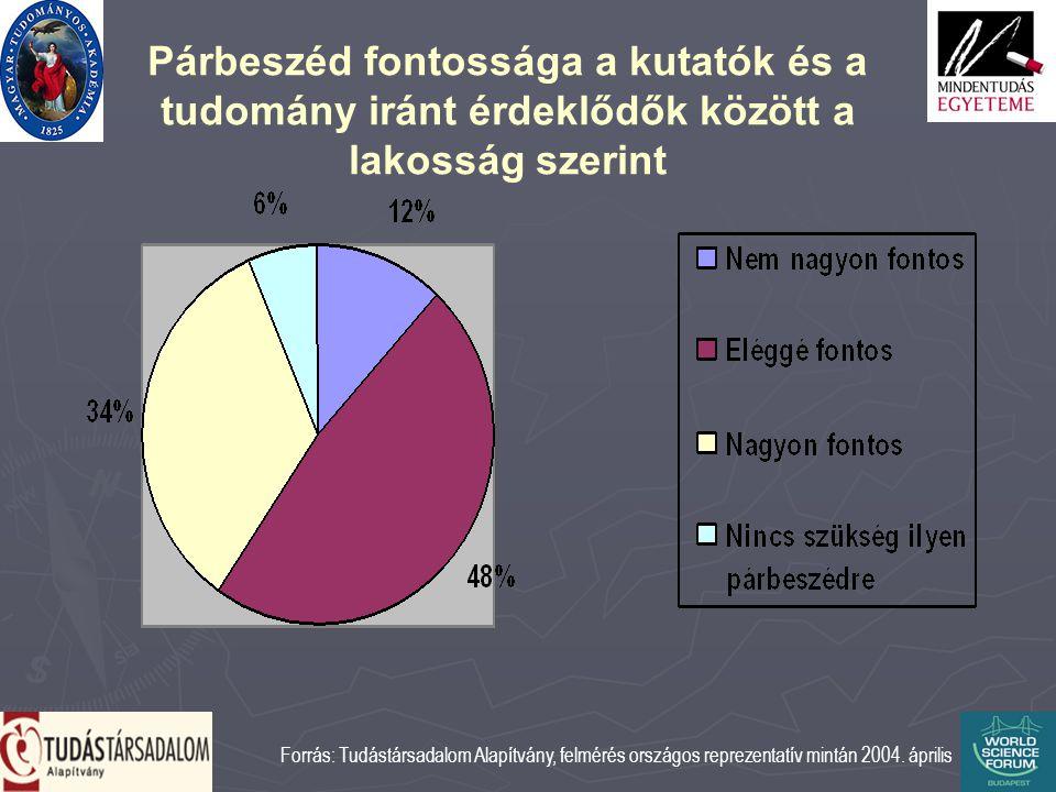 Párbeszéd fontossága a kutatók és a tudomány iránt érdeklődők között a lakosság szerint Forrás: Tudástársadalom Alapítvány, felmérés országos reprezentatív mintán 2004.