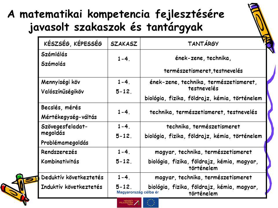 A matematikai kompetencia fejlesztésére javasolt szakaszok és tantárgyak KÉSZSÉG, KÉPESSÉGSZAKASZTANTÁRGY Számlálás Számolás 1-4.