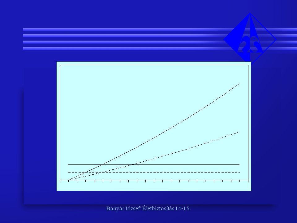 A revalorizációs technika előnye: • könnyen átlátható, • sokkal kevesebb nyilvántartási és ezért számítástechnikai igénye van Összességében ez is díjemelés és többlethozam-visszatérítés