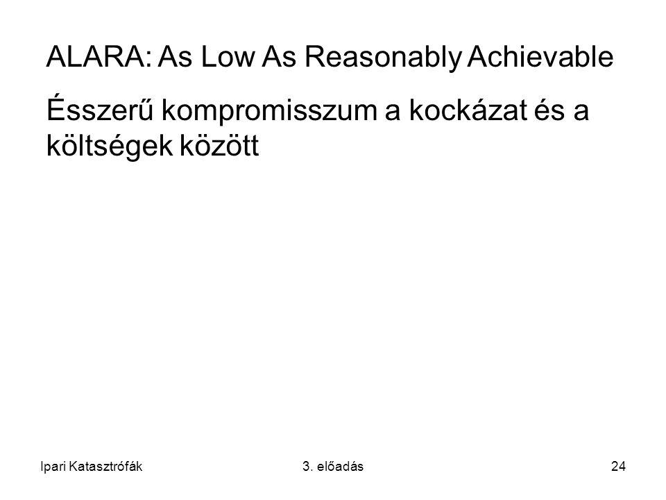 Ipari Katasztrófák3. előadás24 ALARA: As Low As Reasonably Achievable Ésszerű kompromisszum a kockázat és a költségek között