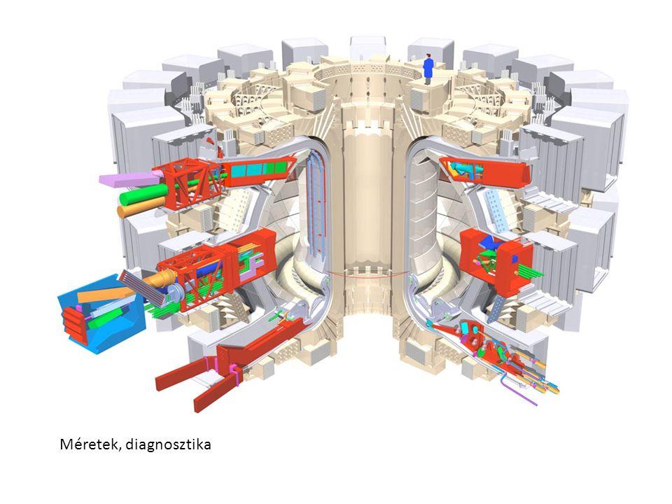 Véges térrészben folyik az energiatermelés Anyag: plazma állapot, a plazmában áram folyik, energiát veszít transzportfolyamatokban (nem EM sugárzás formájában) Kérdés: stabil lehet-e a plazma.