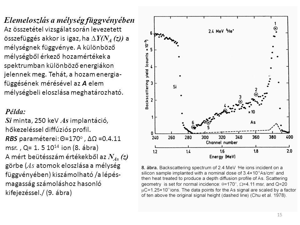 15 Elemeloszlás a mélység függvényében Az összetétel vizsgálat során levezetett összefüggés akkor is igaz, ha ∆Y(N A (z)) a mélységnek függvénye. A kü
