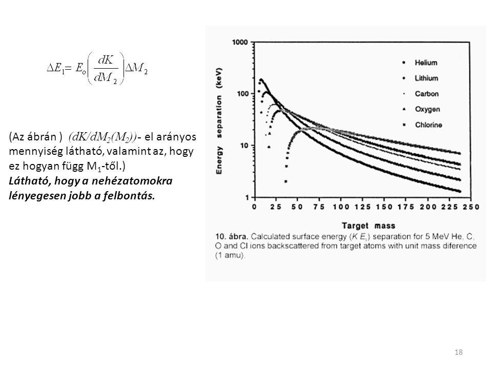 18 (Az ábrán ) (dK/dM 2 (M 2 ))- el arányos mennyiség látható, valamint az, hogy ez hogyan függ M 1 -től.) Látható, hogy a nehézatomokra lényegesen jo
