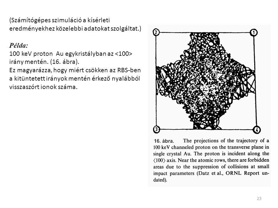 23 (Számítógépes szimuláció a kísérleti eredményekhez közelebbi adatokat szolgáltat.) Példa: 100 keV proton Au egykristályban az irány mentén. (16. áb