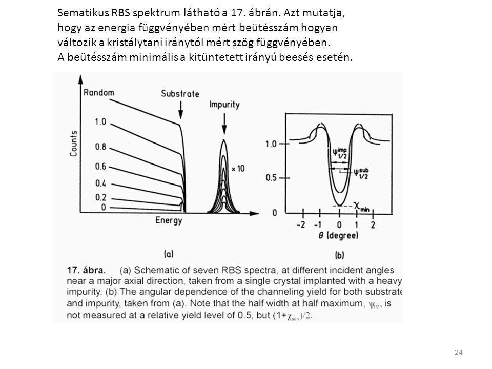 24 Sematikus RBS spektrum látható a 17. ábrán. Azt mutatja, hogy az energia függvényében mért beütésszám hogyan változik a kristálytani iránytól mért