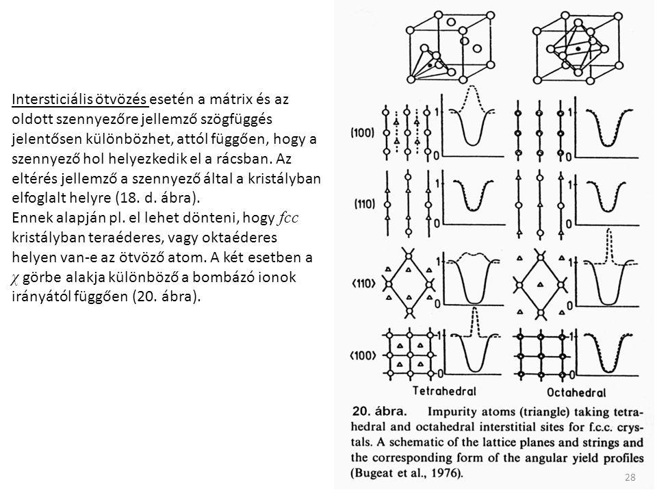 Intersticiális ötvözés esetén a mátrix és az oldott szennyezőre jellemző szögfüggés jelentősen különbözhet, attól függően, hogy a szennyező hol helyez