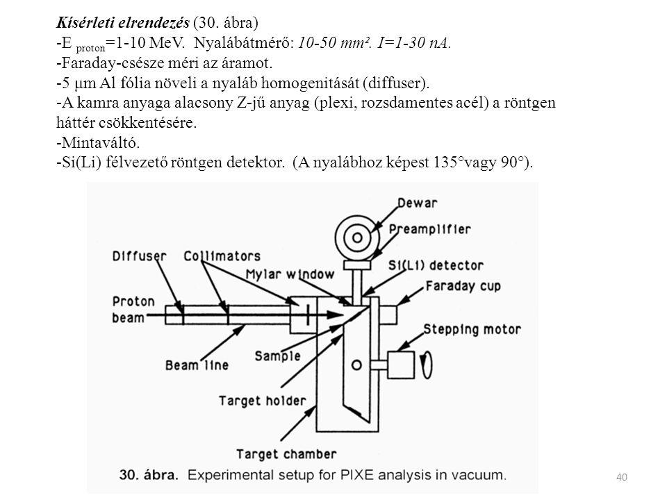 40 Kísérleti elrendezés (30. ábra) -E proton =1-10 MeV. Nyalábátmérő: 10-50 mm². I=1-30 nA. -Faraday-csésze méri az áramot. -5 μm Al fólia növeli a ny