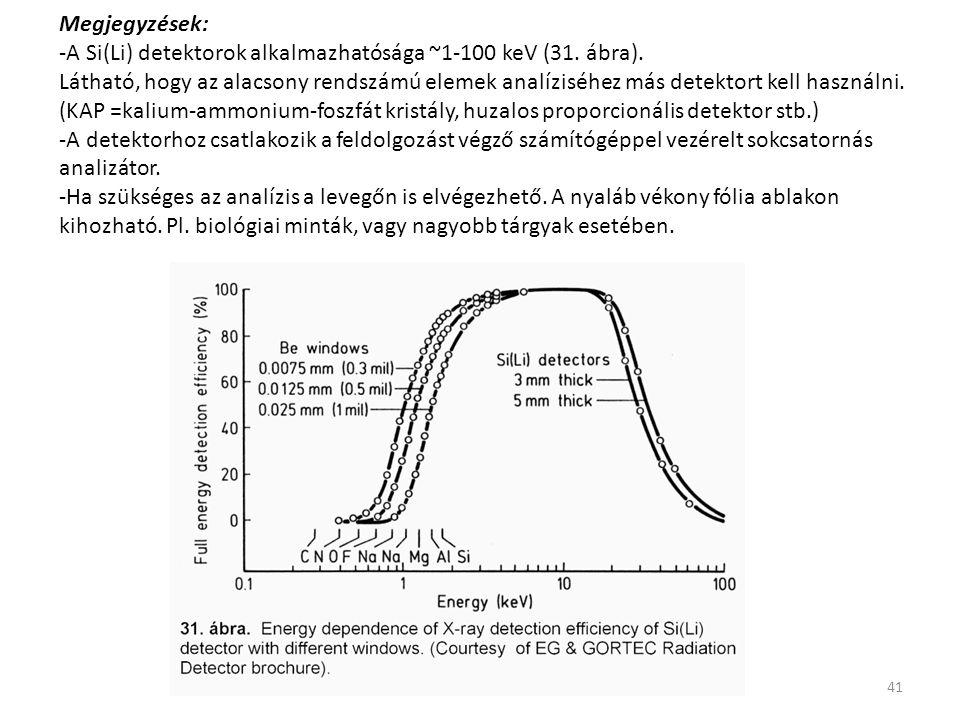 41 Megjegyzések: -A Si(Li) detektorok alkalmazhatósága ~1-100 keV (31. ábra). Látható, hogy az alacsony rendszámú elemek analíziséhez más detektort ke