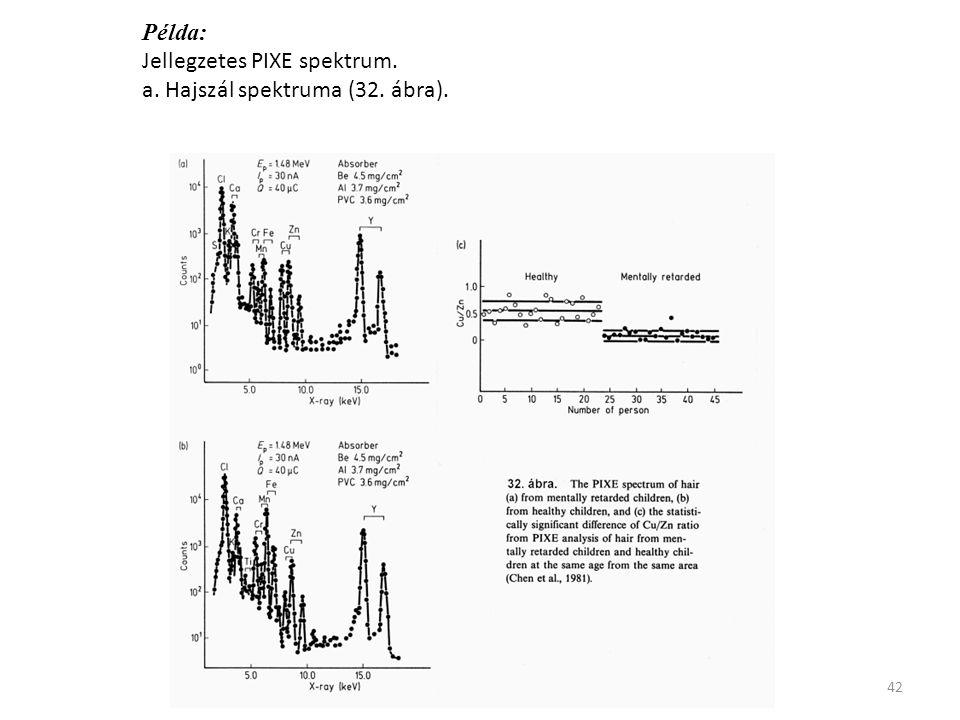 42 Példa: Jellegzetes PIXE spektrum. a. Hajszál spektruma (32. ábra).