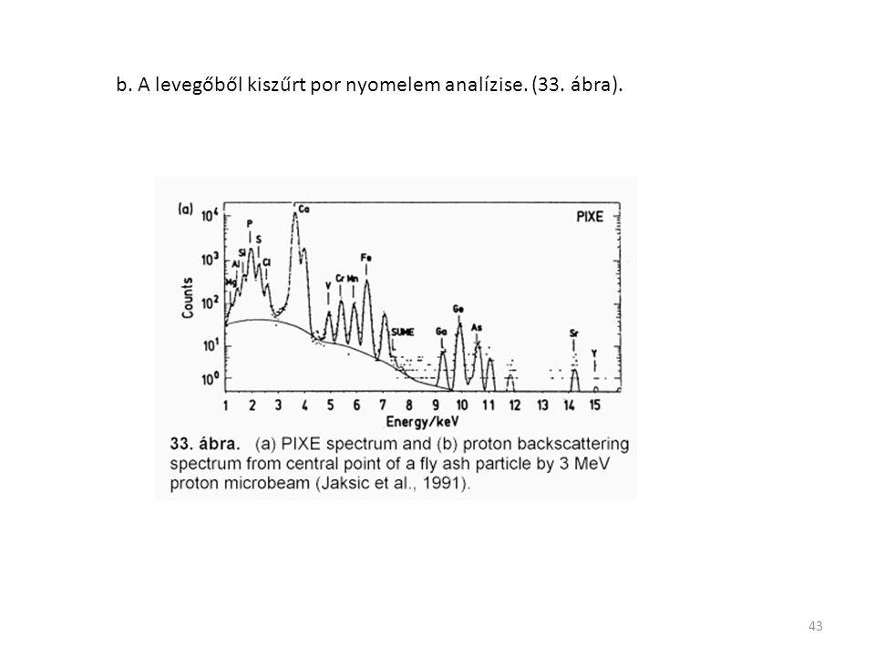 43 b. A levegőből kiszűrt por nyomelem analízise. (33. ábra).