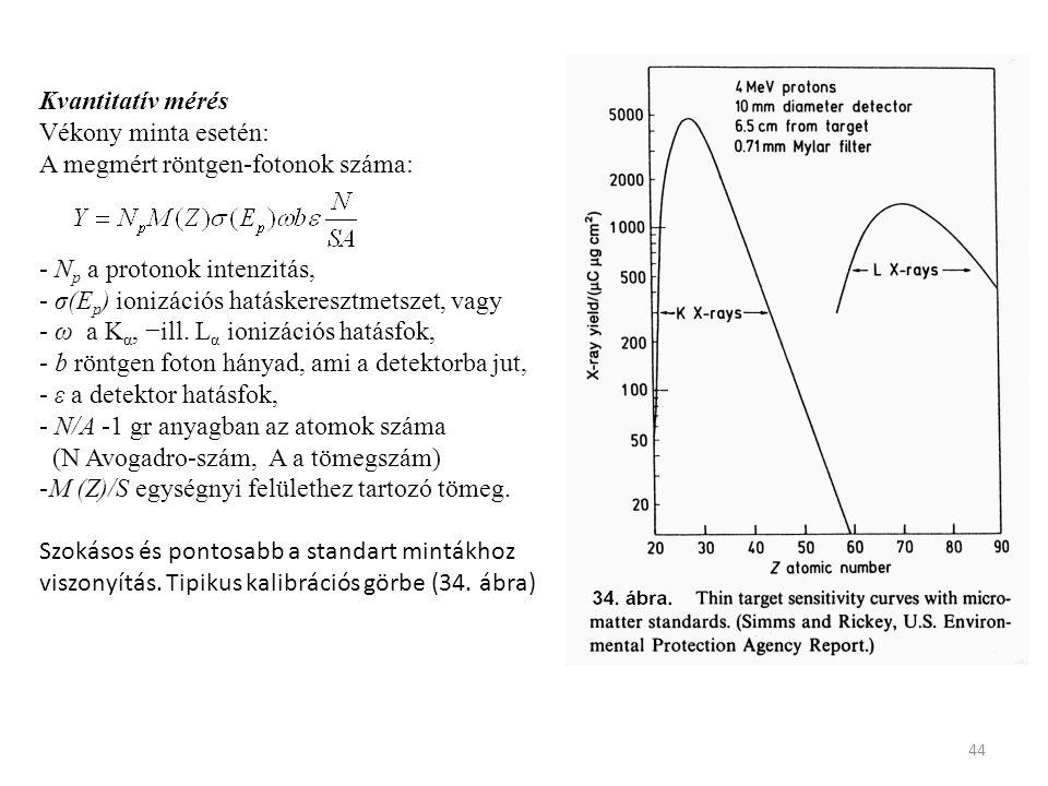 44 Kvantitatív mérés Vékony minta esetén: A megmért röntgen-fotonok száma: - N p a protonok intenzitás, - σ(E p ) ionizációs hatáskeresztmetszet, vagy