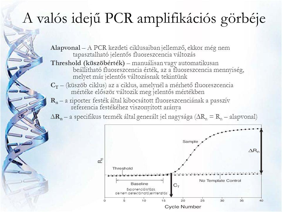 A valós idejű PCR amplifikációs görbéje Alapvonal – A PCR kezdeti ciklusaiban jellemző, ekkor még nem tapasztalható jelentős fluoreszcencia változás T