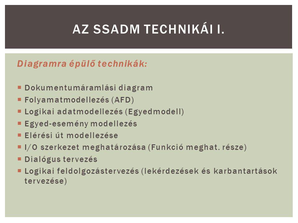 Diagramra épülő technikák:  Dokumentumáramlási diagram  Folyamatmodellezés (AFD)  Logikai adatmodellezés (Egyedmodell)  Egyed-esemény modellezés 