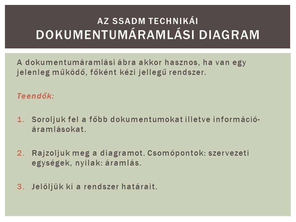 A dokumentumáramlási ábra akkor hasznos, ha van egy jelenleg működő, főként kézi jellegű rendszer. Teendők: 1.Soroljuk fel a főbb dokumentumokat illet