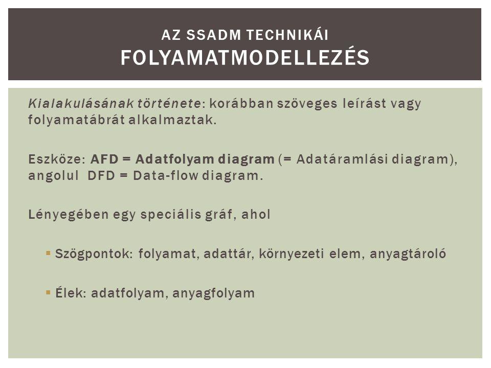 Kialakulásának története: korábban szöveges leírást vagy folyamatábrát alkalmaztak. Eszköze: AFD = Adatfolyam diagram (= Adatáramlási diagram), angolu