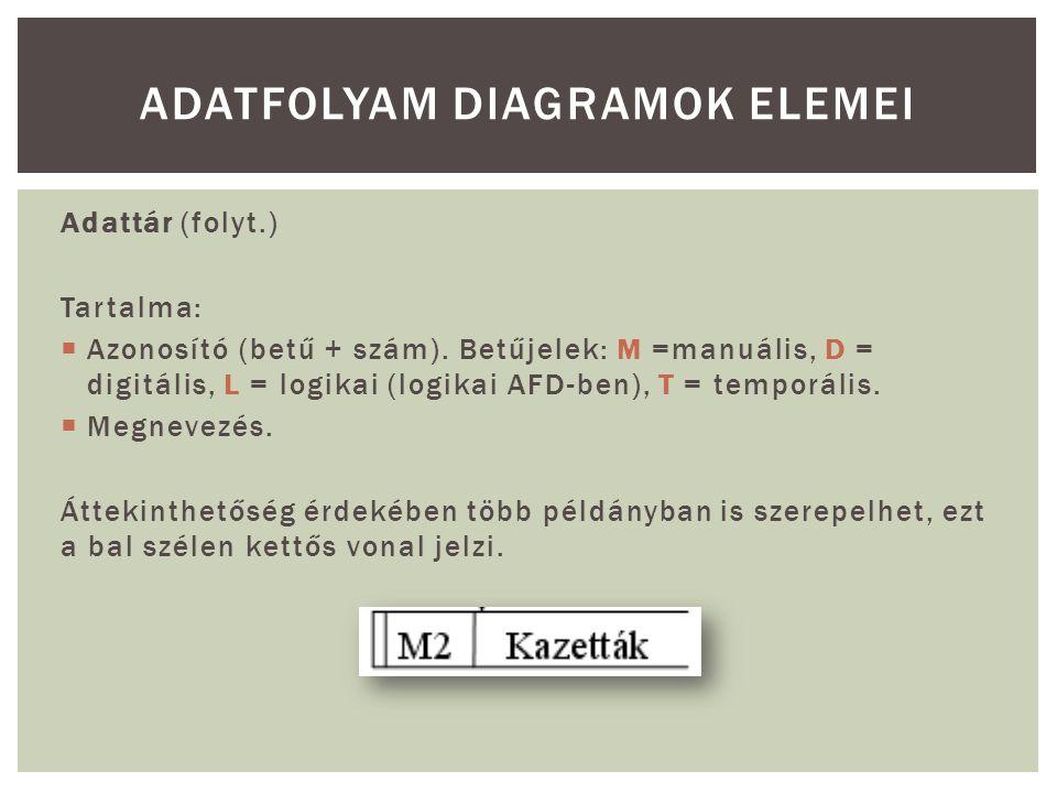 Adattár (folyt.) Tartalma:  Azonosító (betű + szám). Betűjelek: M =manuális, D = digitális, L = logikai (logikai AFD-ben), T = temporális.  Megnevez