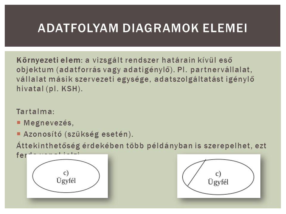 Környezeti elem: a vizsgált rendszer határain kívül eső objektum (adatforrás vagy adatigénylő). Pl. partnervállalat, vállalat másik szervezeti egysége
