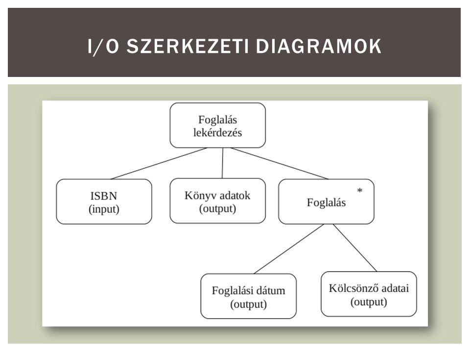 I/O SZERKEZETI DIAGRAMOK