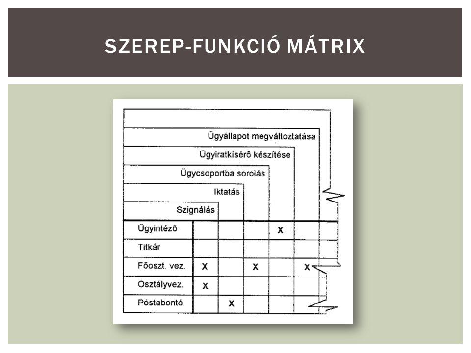 SZEREP-FUNKCIÓ MÁTRIX