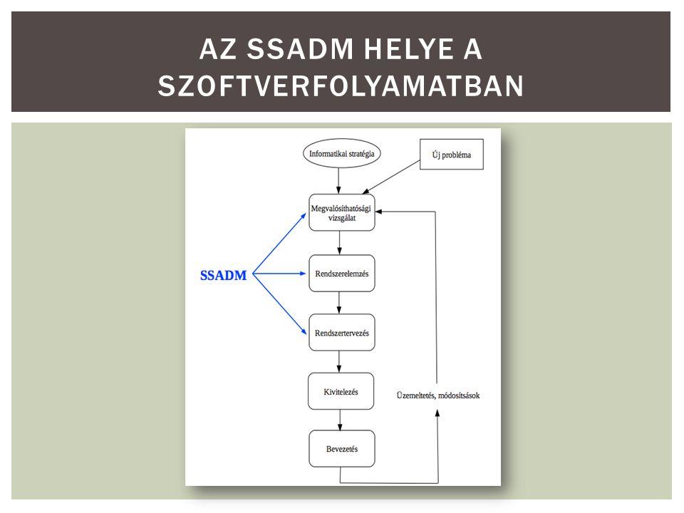  SSADM = Structured Systems Analysis and Design Method Az SSADM szerkezete A rendszer három dimenziója, és a kapcsolódó technikák:  Adatok: logikai adatmodell, relációs adatmodell, fizikai adattervezés  Folyamatok: adatfolyam modellezés, funkció meghatározás, I/O tervezés, dialógustervezés, menütervezés, logikai adatbázis folyamatok tervezése, fizikai folyamattervezés.