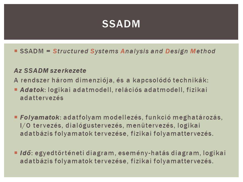 SSADM = Structured Systems Analysis and Design Method Az SSADM szerkezete A rendszer három dimenziója, és a kapcsolódó technikák:  Adatok: logikai