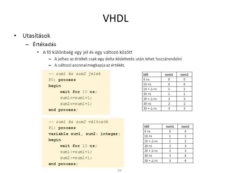 VHDL • Utasítások – Értékadás • A fő különbség egy jel és egy változó között – A jelhez az értékét csak egy delta késleltetés után lehet hozzárendelni