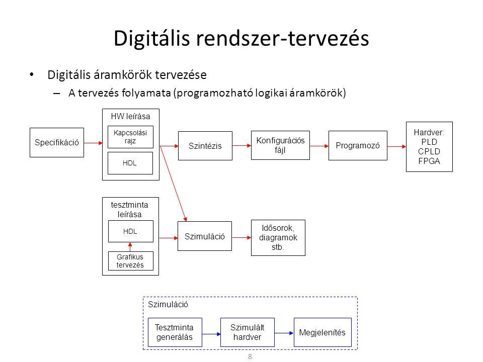"""Digitális rendszer-tervezés • Digitális áramkörök tervezése – A tervezés folyamata • Specifikáció – Különböző szinteken megadjuk mit kell """"csinálnia az áramkörnek – Hogyan épül fel – Belső részegységek, modulok specifikációja • HW leírás – Tervezői forrásfájl (HDL) – A specifikációban megadott viselkedés leírása HDL szintaxissal – Modul példányok, busz és vezeték hozzárendelések – Formális ellenőrzés (ált."""