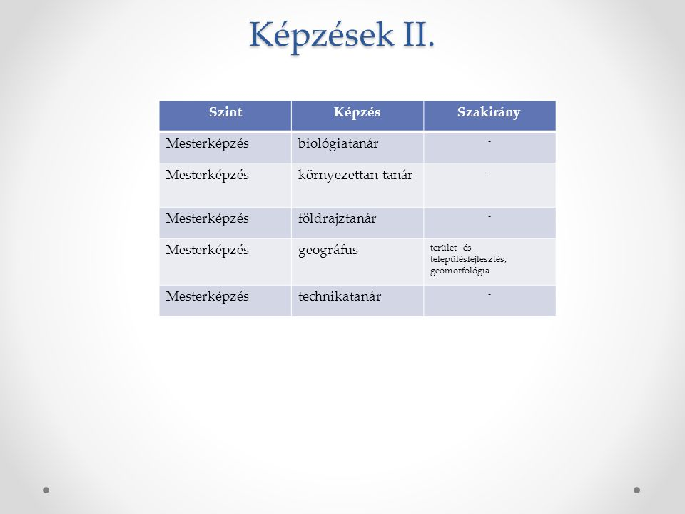 Képzések II. SzintKépzésSzakirány Mesterképzésbiológiatanár - Mesterképzéskörnyezettan-tanár - Mesterképzésföldrajztanár - Mesterképzésgeográfus terül